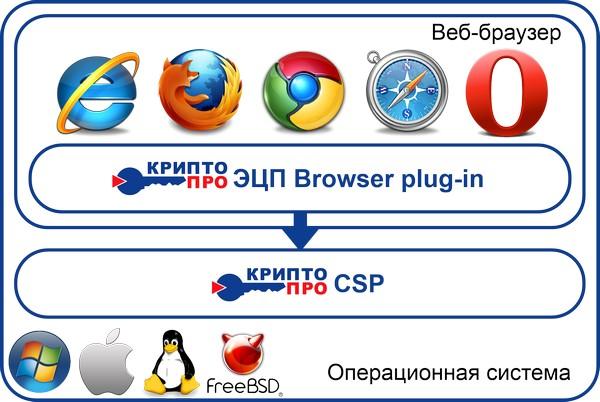 Плагин-ЭЦП-Browser-plug-in-от-КриптоПро-является-мультиплатформенным